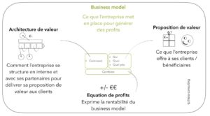 explication d'un business model