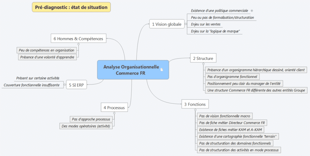 mind map commerce