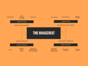 schéma d'un map mind du time management
